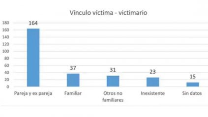 Registro Nacional de Femicidios: contabilizaron 254 casos en 2016